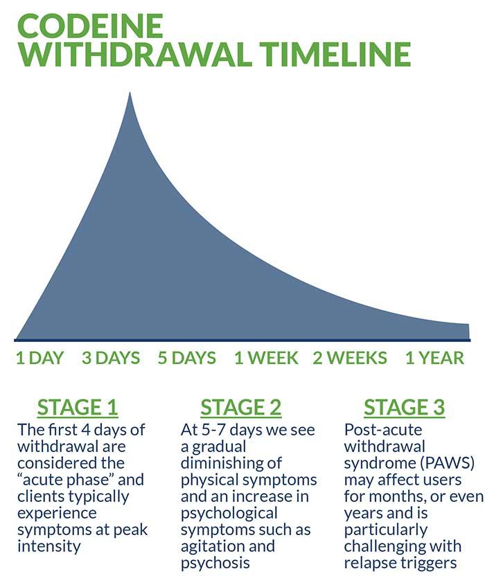 Codeine Withdrawal Timeline